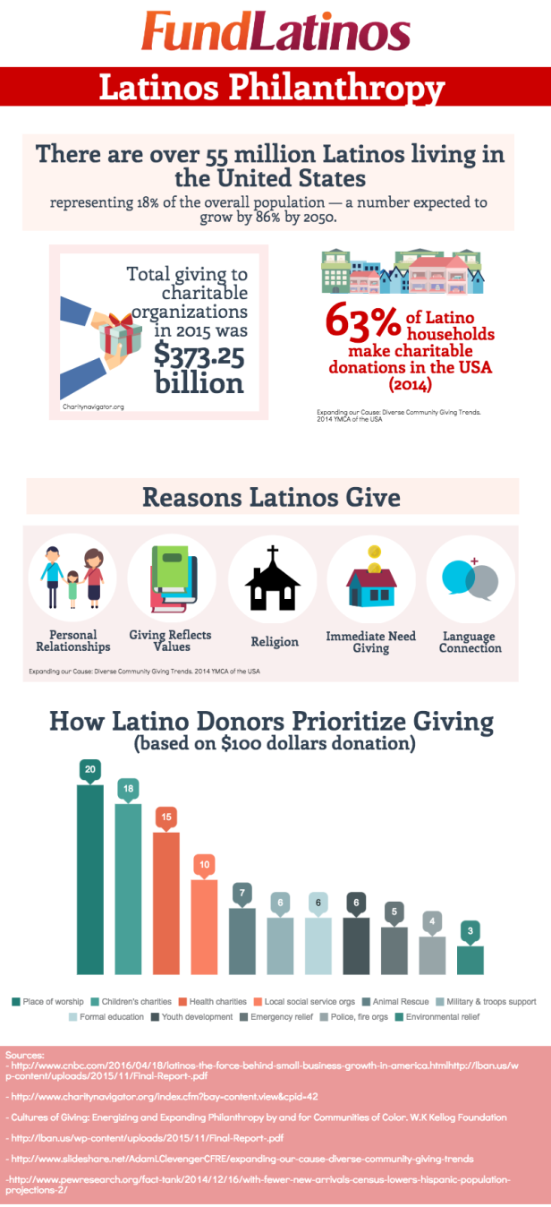 fundlatinos-infographic-final-102816