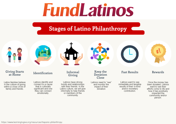 stages-of-latino-philanthropy
